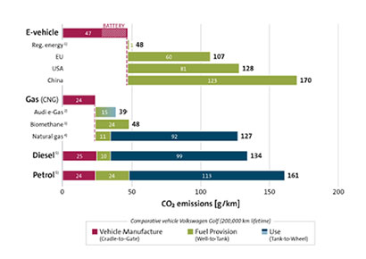 Life cycle analysis conducted by Wingas GmbH and Volkswagen, Germany, based on a 200,000 km vehicle lifespan [2]